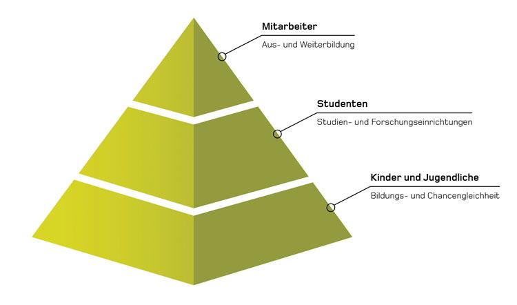 Wirkungsebenen Umdasch Foundation